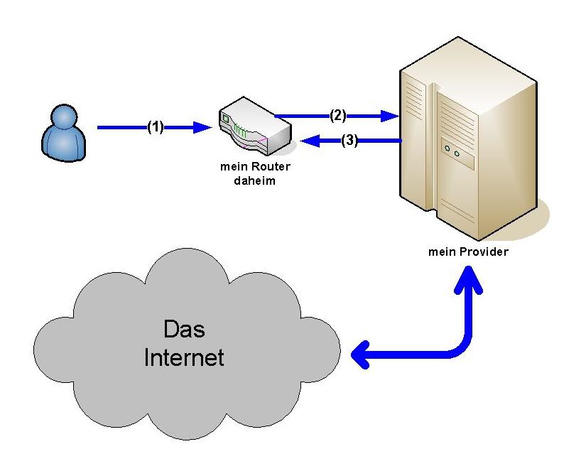 IP-Vergabe durch Provider