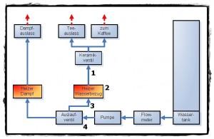 Mein Wasserlaufplan -- Jura S9